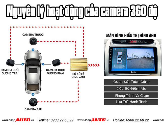 Nguyên lý hoạt động của camera 360 độ ô tô